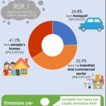 Lambeth carbon emissions